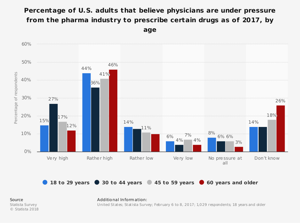 Statistic: Percentage of U.S. adults that believe physicians are under pressure from the pharma industry to prescribe certain drugs as of 2017, by age | Statista