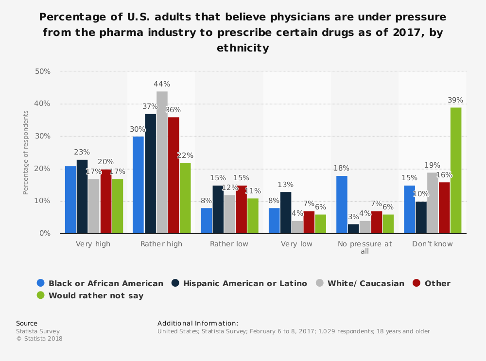Statistic: Percentage of U.S. adults that believe physicians are under pressure from the pharma industry to prescribe certain drugs as of 2017, by ethnicity | Statista