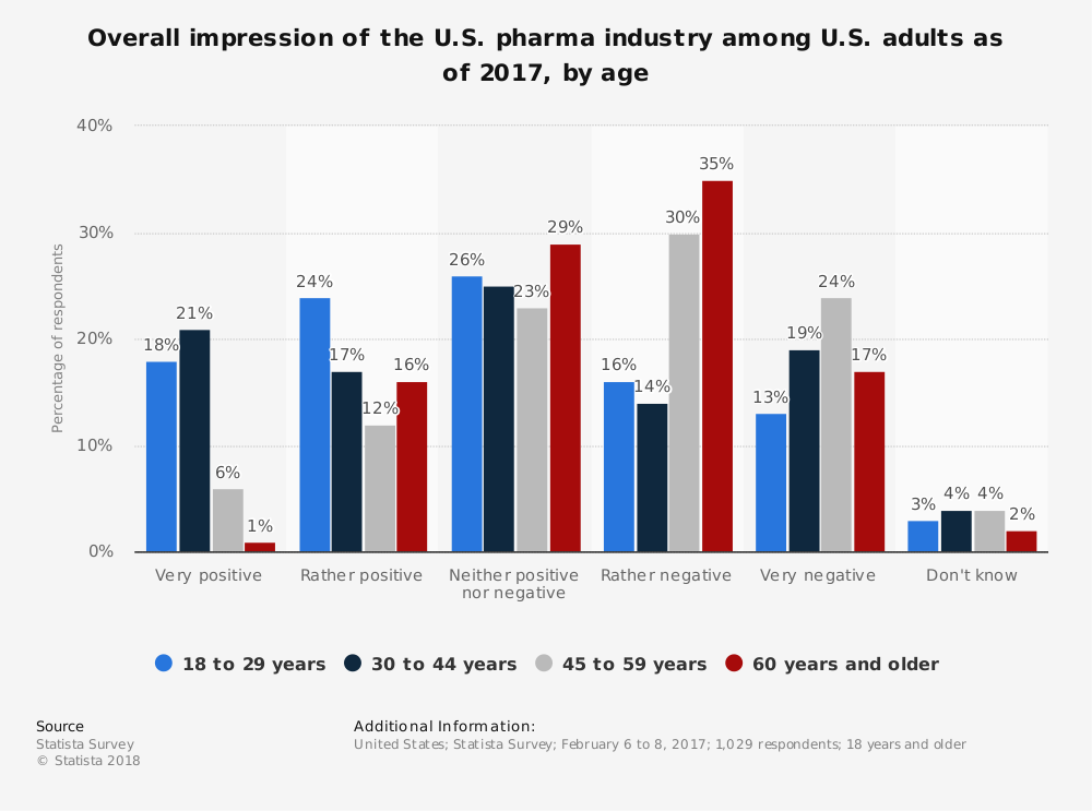 Statistic: Overall impression of the U.S. pharma industry among U.S. adults as of 2017, by age | Statista