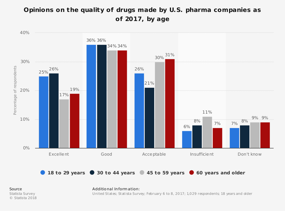 Statistic: Opinions on the quality of drugs made by U.S. pharma companies as of 2017, by age | Statista