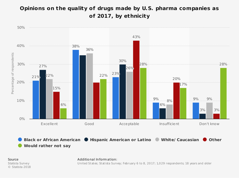 Statistic: Opinions on the quality of drugs made by U.S. pharma companies as of 2017, by ethnicity | Statista