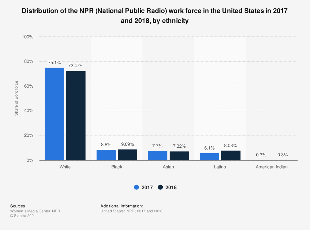 Statistic: Distribution of the NPR (National Public Radio) work force in the United States in 2017 and 2018, by ethnicity | Statista