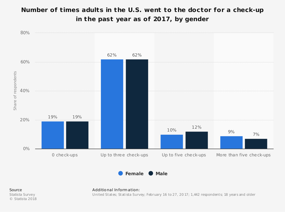 Statistic: Number of times adults in the U.S. went to the doctor for a check-up in the past year as of 2017, by gender | Statista