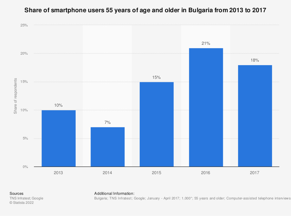 Statistic: Share of smartphone users 55 years of age and older in Bulgaria from 2013 to 2017 | Statista
