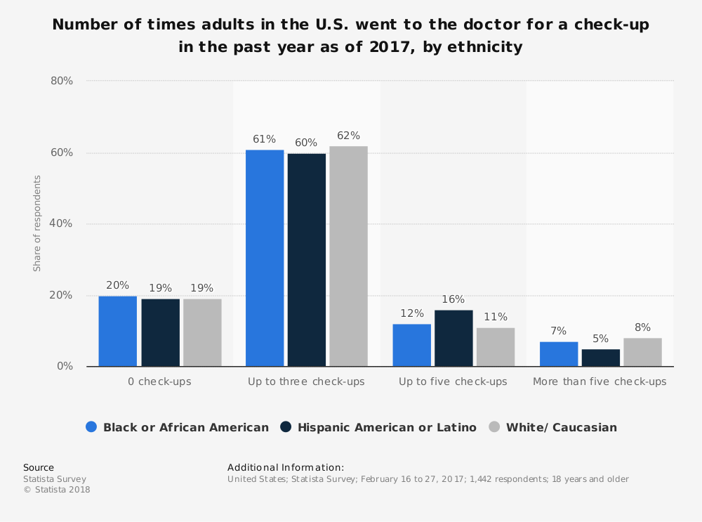 Statistic: Number of times adults in the U.S. went to the doctor for a check-up in the past year as of 2017, by ethnicity | Statista