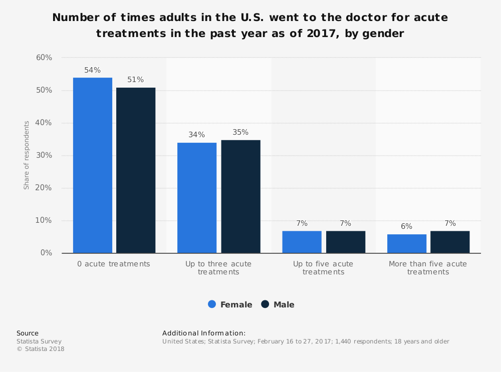 Statistic: Number of times adults in the U.S. went to the doctor for acute treatments in the past year as of 2017, by gender | Statista