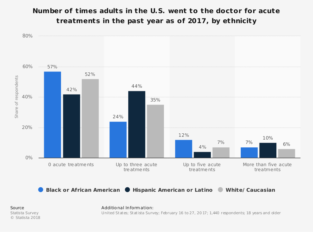 Statistic: Number of times adults in the U.S. went to the doctor for acute treatments in the past year as of 2017, by ethnicity | Statista
