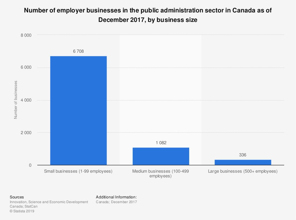 Statistic: Number of employer businesses in the public administration sector in Canada as of December 2017, by business size | Statista