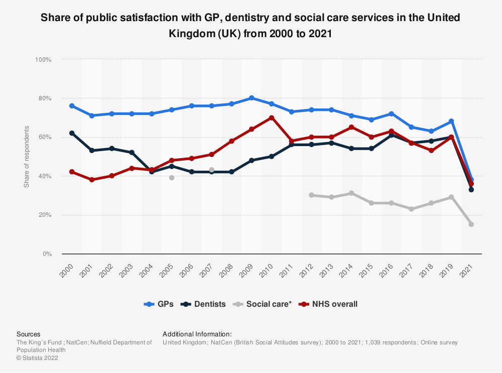 Statistic: Share of public satisfaction with GP, dentistry and social care services in the United Kingdom (UK) from 2000 to 2019 | Statista