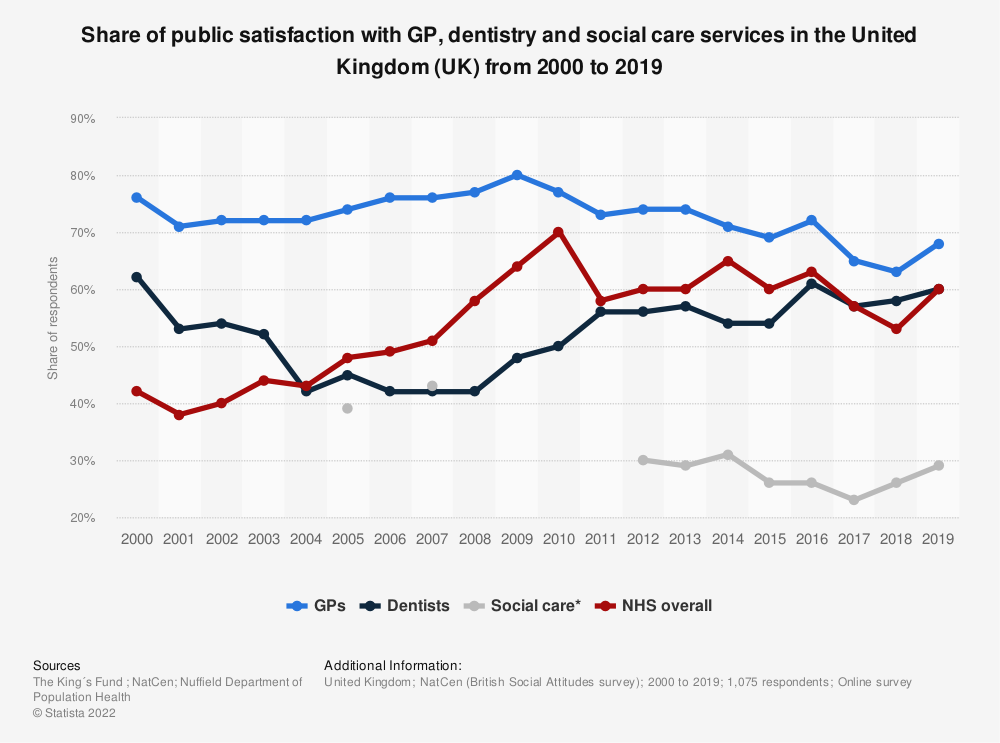 Statistic: Share of public satisfaction with GP, dentistry and social care services in the United Kingdom (UK) from 2000 to 2018 | Statista