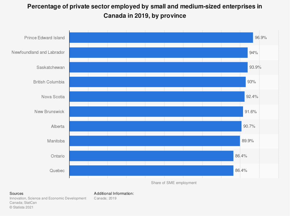 Statistic: Percentage of private sector employed by small and medium-sized enterprises in Canada in 2018, by province | Statista