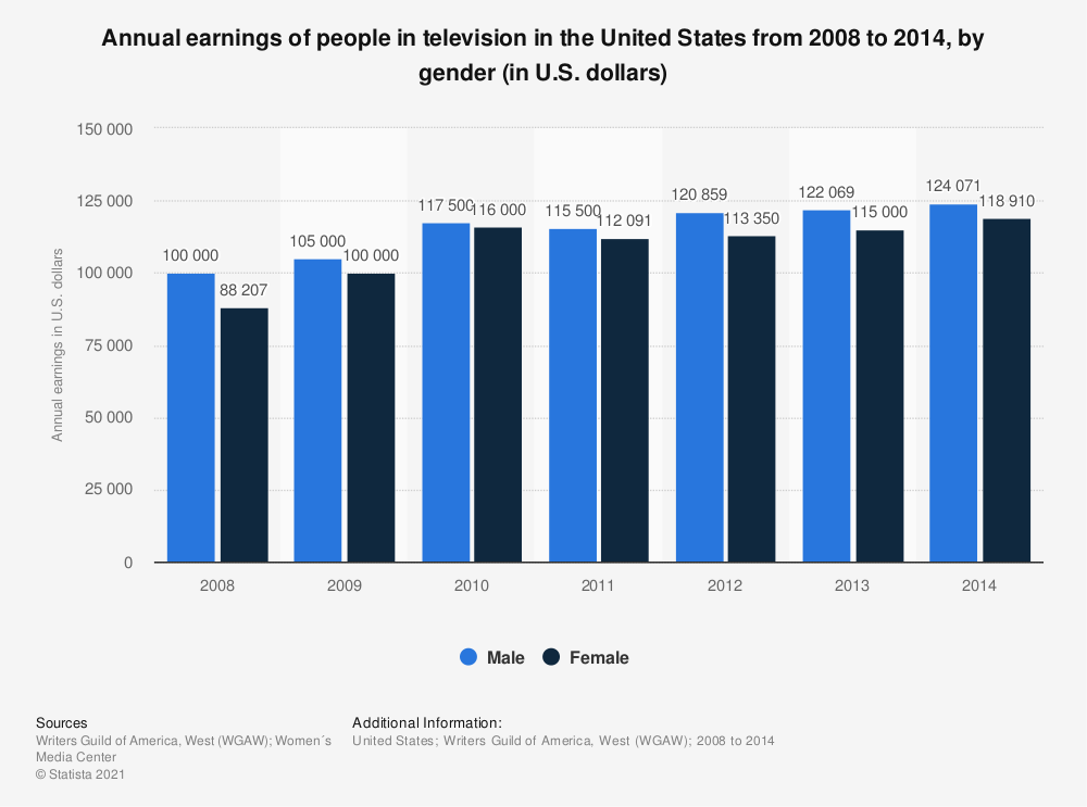 Statistic: Annual earnings of people in television in the United States from 2008 to 2014, by gender (in U.S. dollars) | Statista