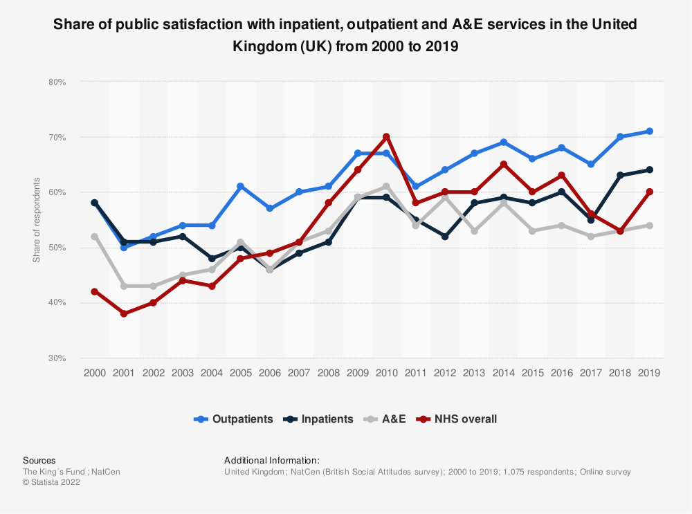 Statistic: Share of public satisfaction with inpatient, outpatient and A&E services in the United Kingdom (UK) from 2000 to 2018 | Statista
