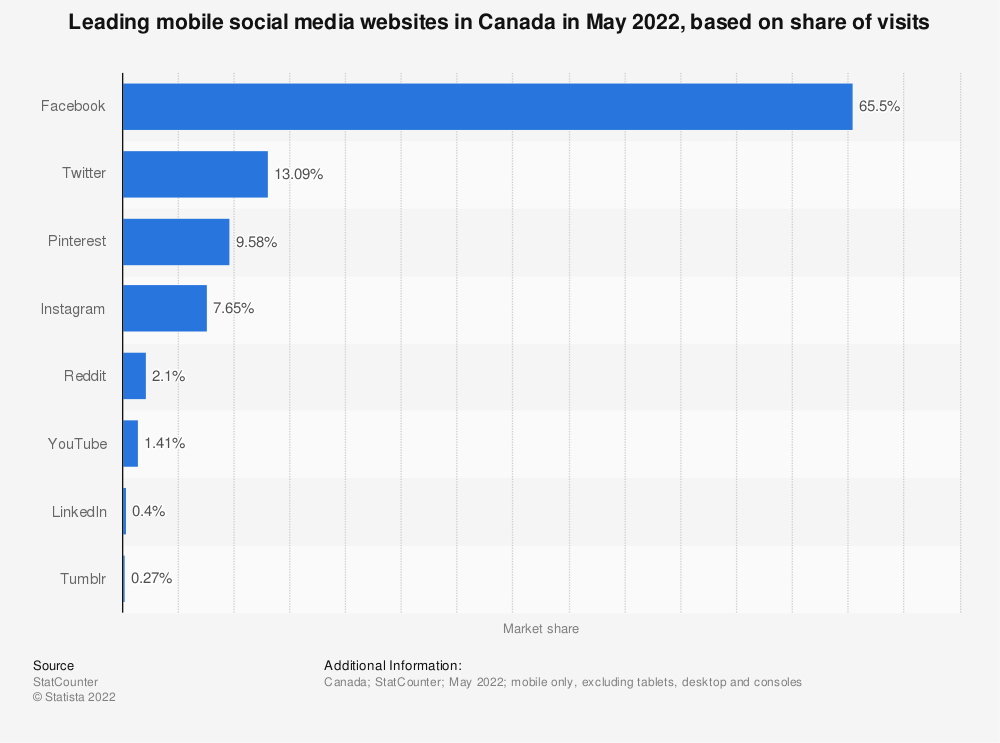 Statistic: Most popular mobile social media websites in Canada in January 2019, based on share of visits | Statista