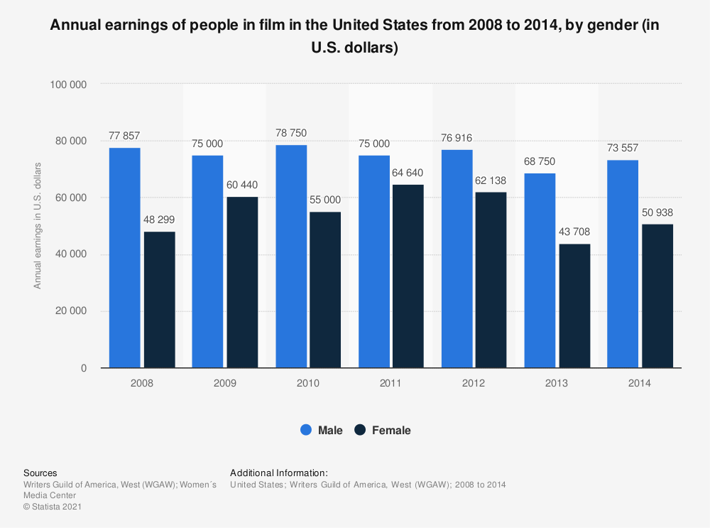 Statistic: Annual earnings of people in film in the United States from 2008 to 2014, by gender (in U.S. dollars)   Statista
