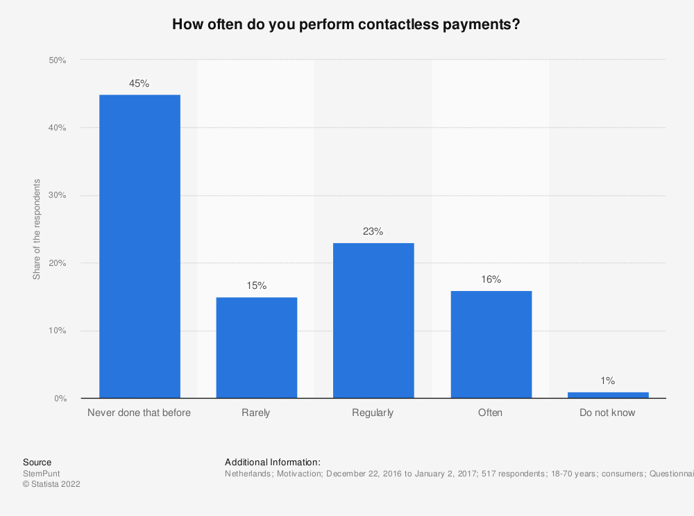 Statistic: How often do you perform contactless payments?* | Statista