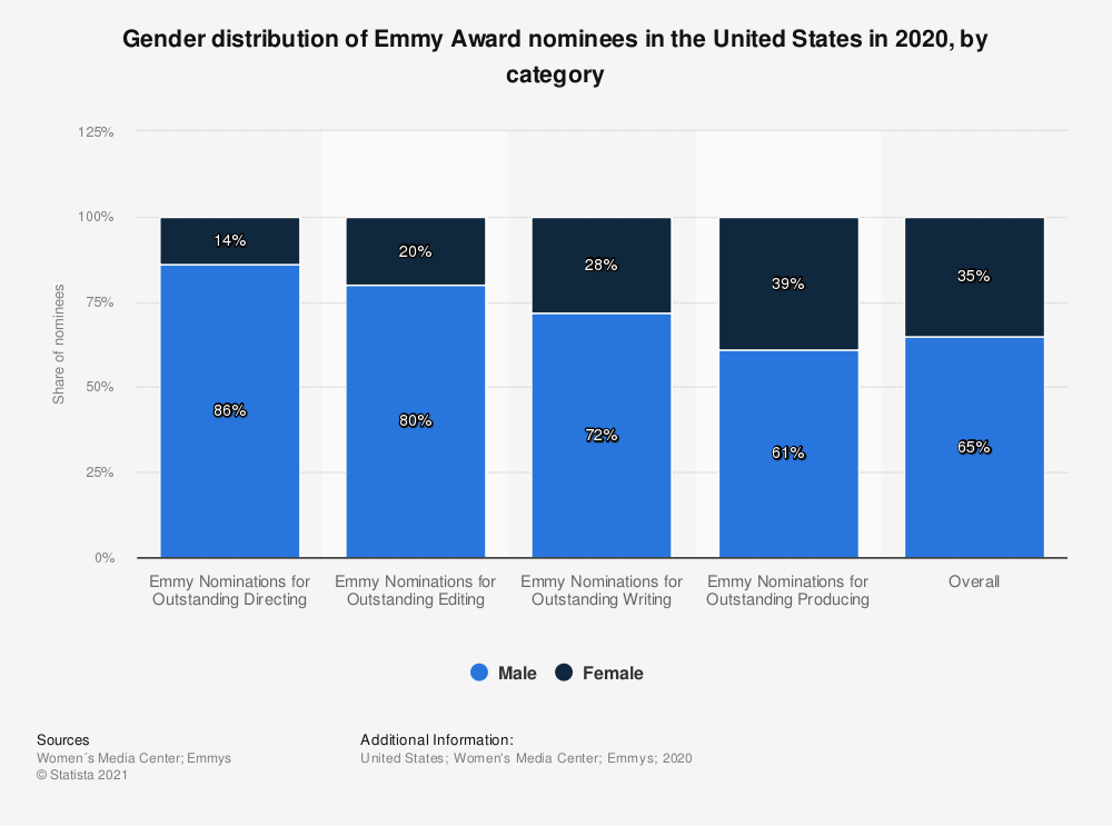 Statistic: Gender distribution of Emmy Award nominees in the United States in 2020, by category | Statista