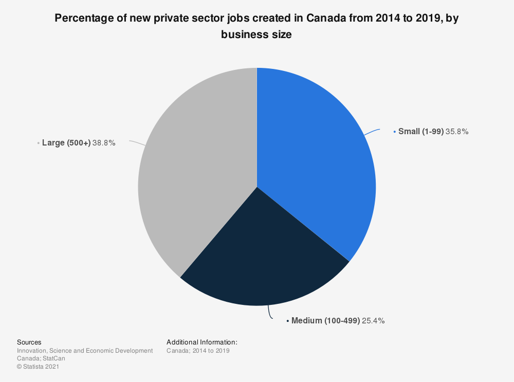 Statistic: Percentage of new private sector jobs created in Canada from 2013 to 2018, by business size | Statista