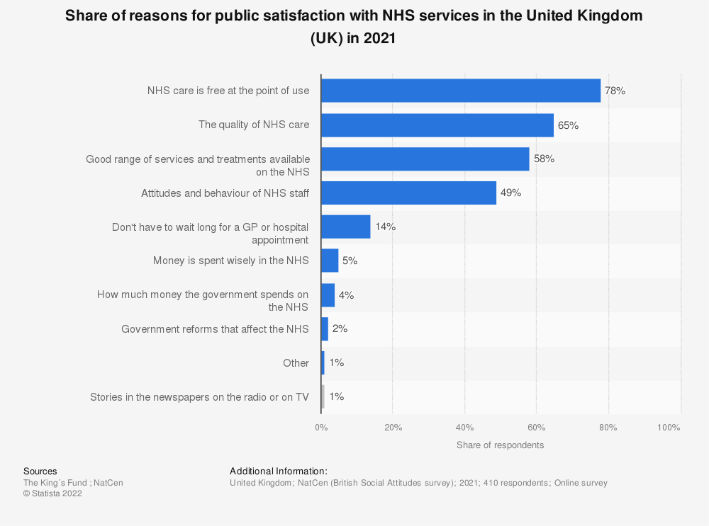 Statistic: Share of reasons for public satisfaction with NHS services in the United Kingdom (UK) in 2017 | Statista