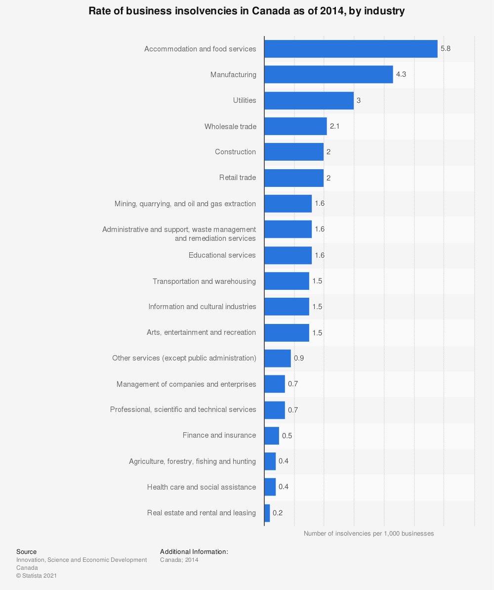 Statistic: Rate of business insolvencies in Canada as of 2014, by industry | Statista