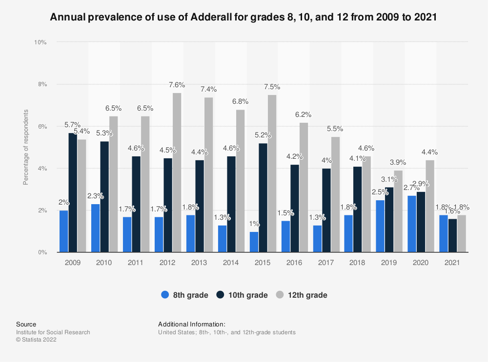 Statistic: Annual prevalence of use of Adderall for grades 8, 10 and 12 from 2009 to 2018 | Statista