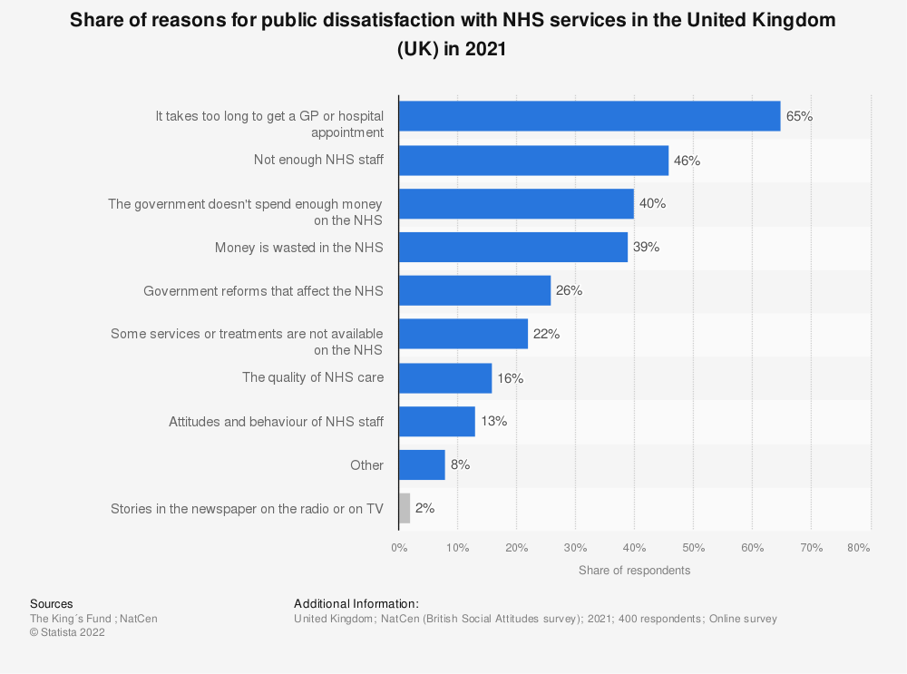 Statistic: Share of reasons for public dissatisfaction with NHS services in the United Kingdom (UK) in 2018 | Statista