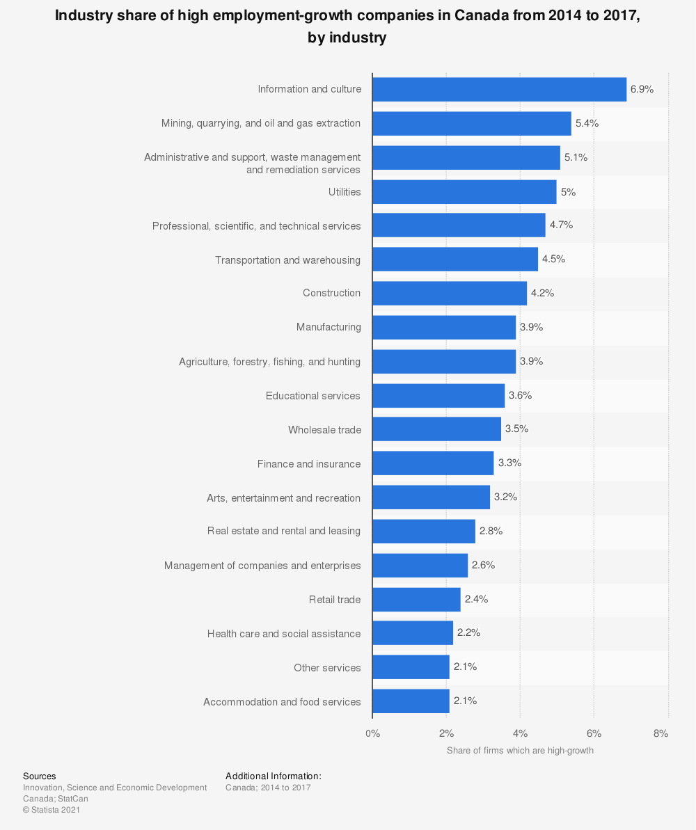 Statistic: Industry share of high employment-growth companies in Canada from 2012 to 2015, by industry   Statista