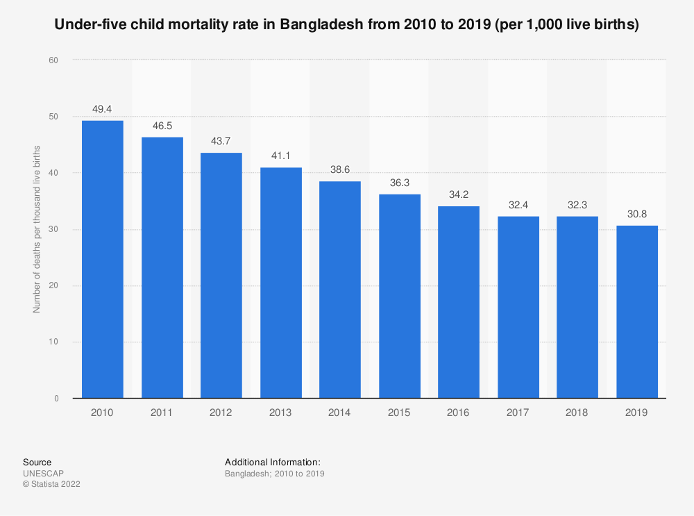 Statistic: Under-five child mortality rate in Bangladesh from 2005 to 2017  (per 1,000 live births) | Statista