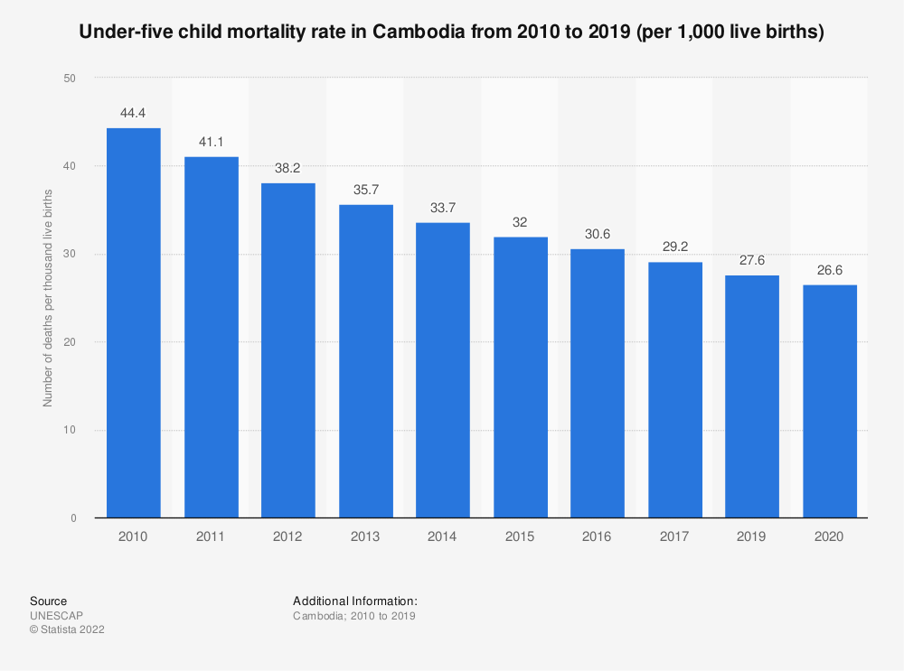 Statistic: Under-five child mortality rate in Cambodia from 2010 to 2019 (per 1,000 live births) | Statista