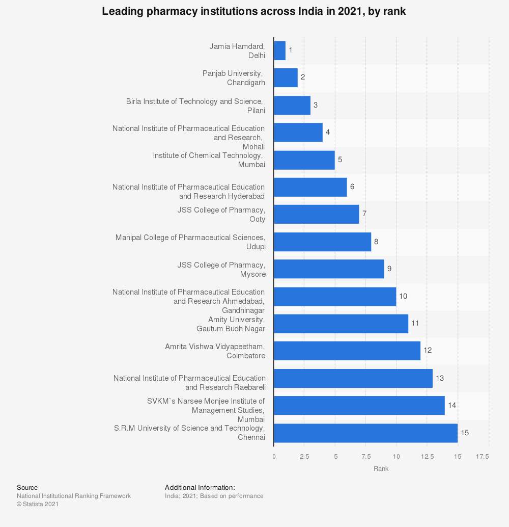Statistic: Ranking of the pharmacy institutions across India in 2019, by score | Statista