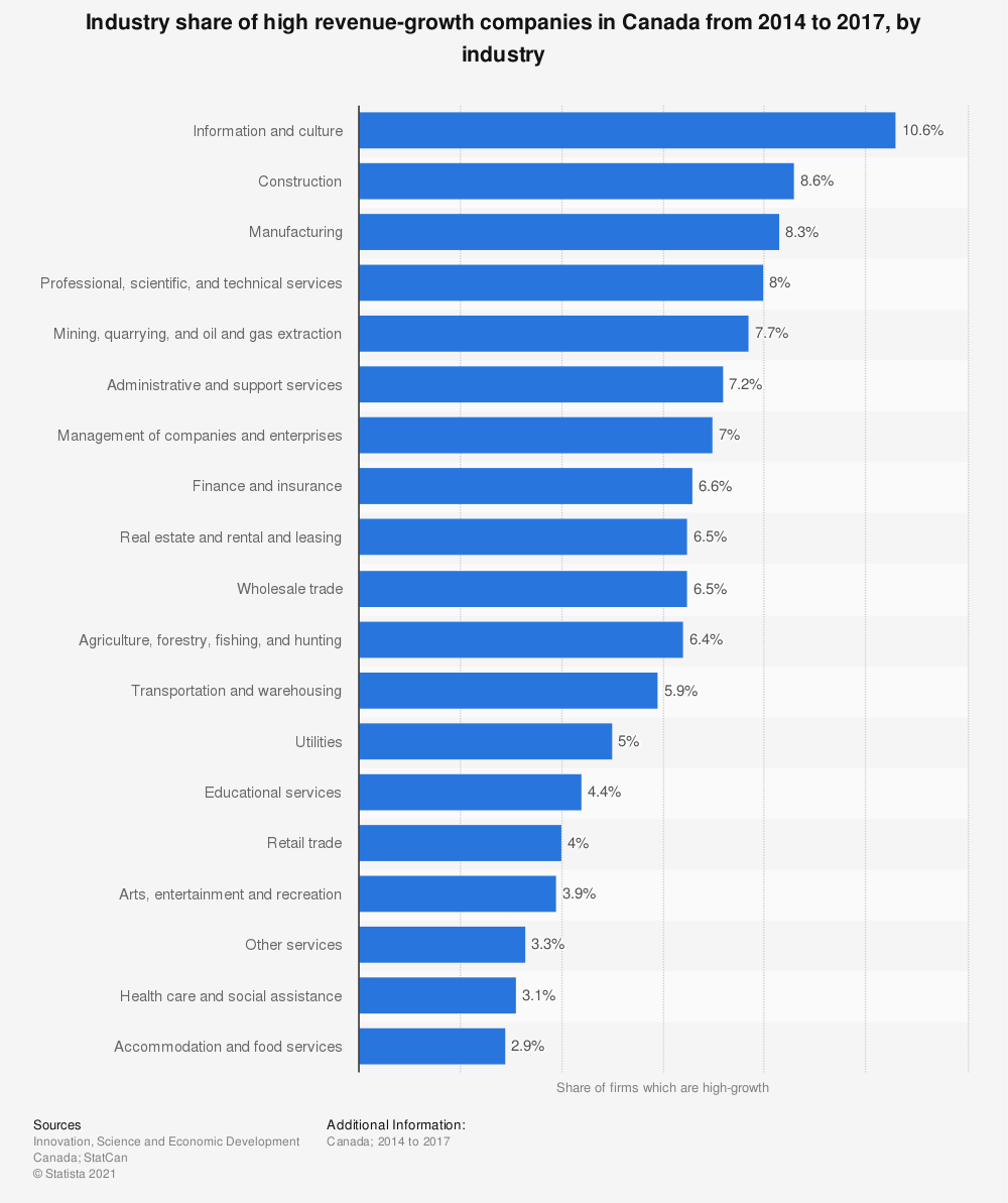 Statistic: Industry share of high revenue-growth companies in Canada from 2013 to 2016, by industry | Statista