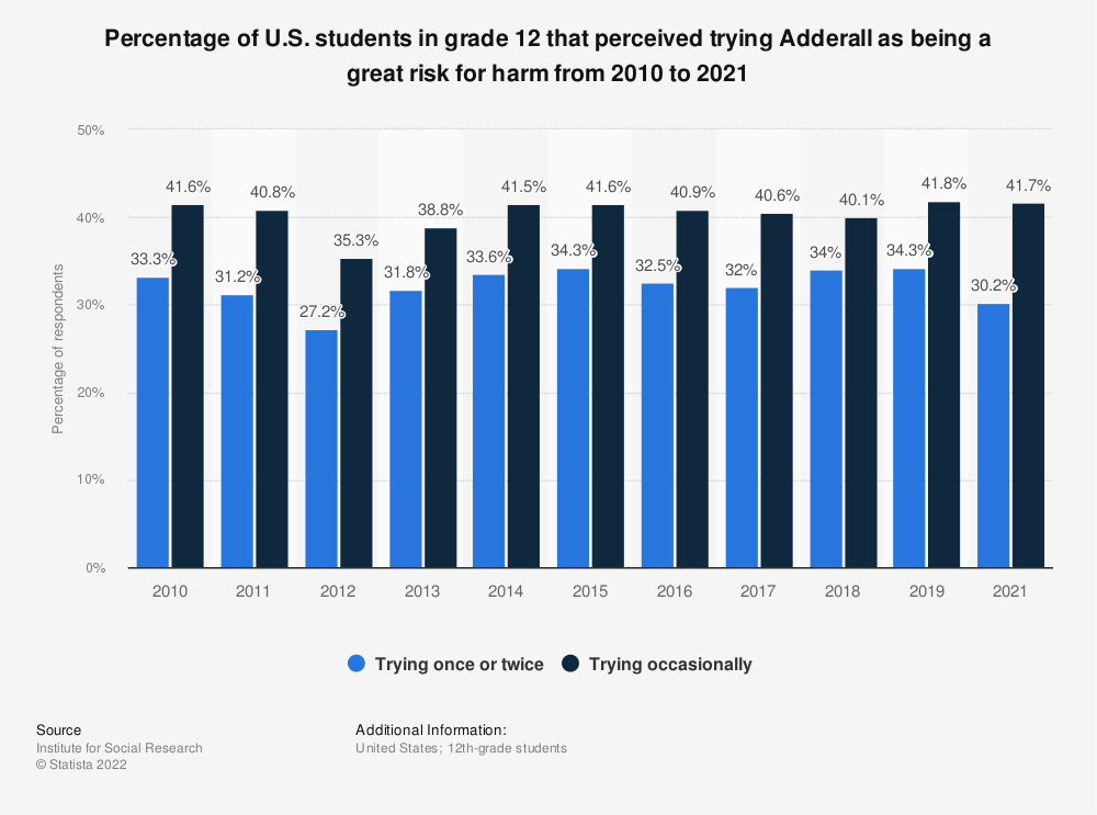 Statistic: Percentage of U.S. students in grade 12 that perceived trying Adderall as being a great risk for harm from 2010 to 2018 | Statista