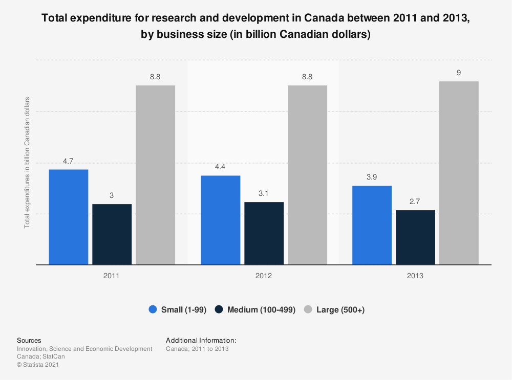 Statistic: Total expenditure for research and development in Canada between 2011 and 2013, by business size (in billion Canadian dollars) | Statista