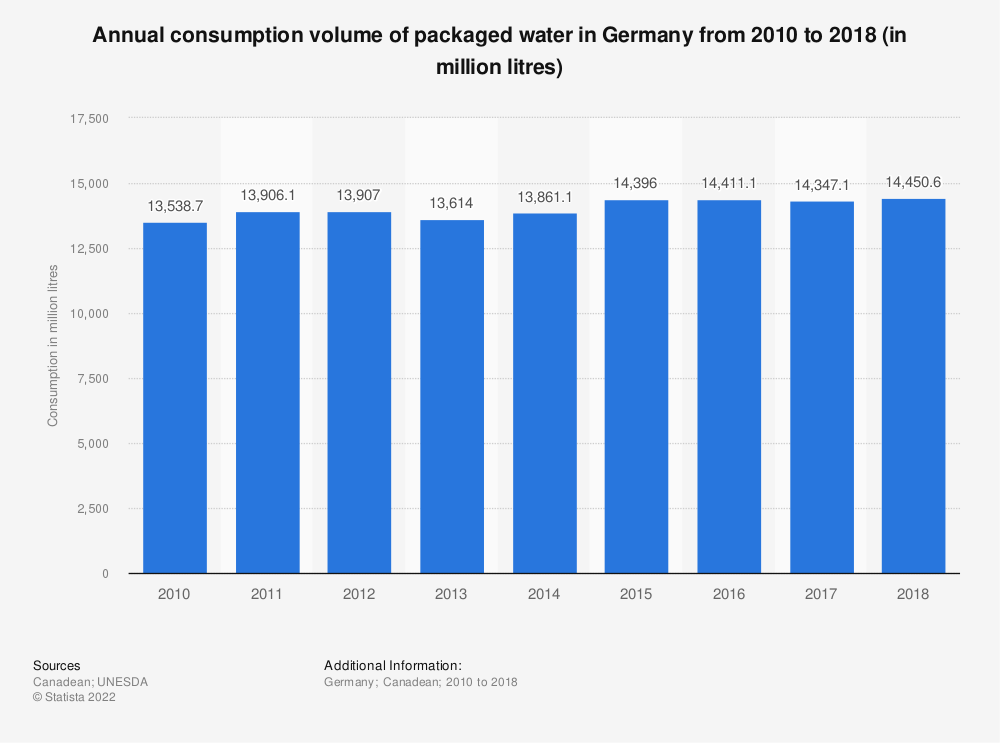 Statistic: Annual consumption volume of packaged water in Germany from 2010 to 2018 (in million litres) | Statista
