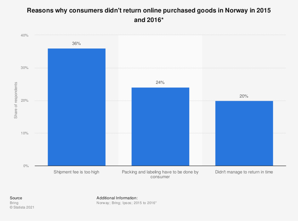 Statistic: Reasons why consumers didn't return online purchased goods in Norway in 2015 and 2016* | Statista