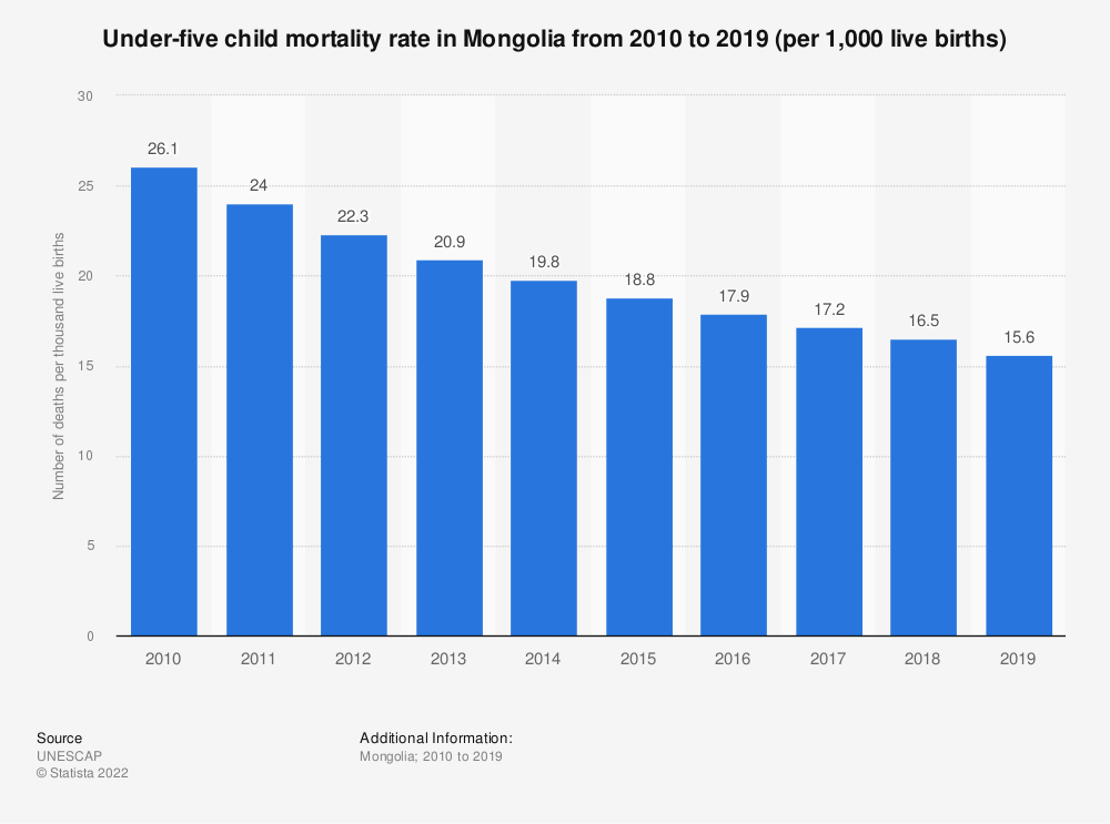 Statistic: Under-five child mortality rate in Mongolia from 2005 to 2017 (per 1,000 live births) | Statista