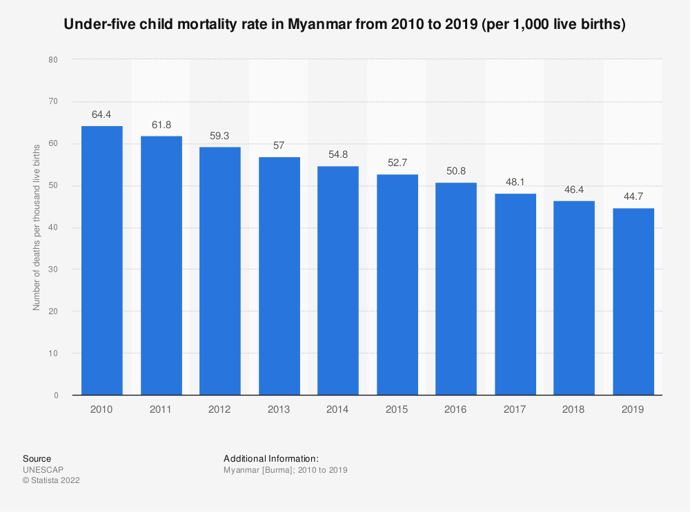 Statistic: Under-five child mortality rate in Myanmar from 2005 to 2017 (per 1,000 live births) | Statista