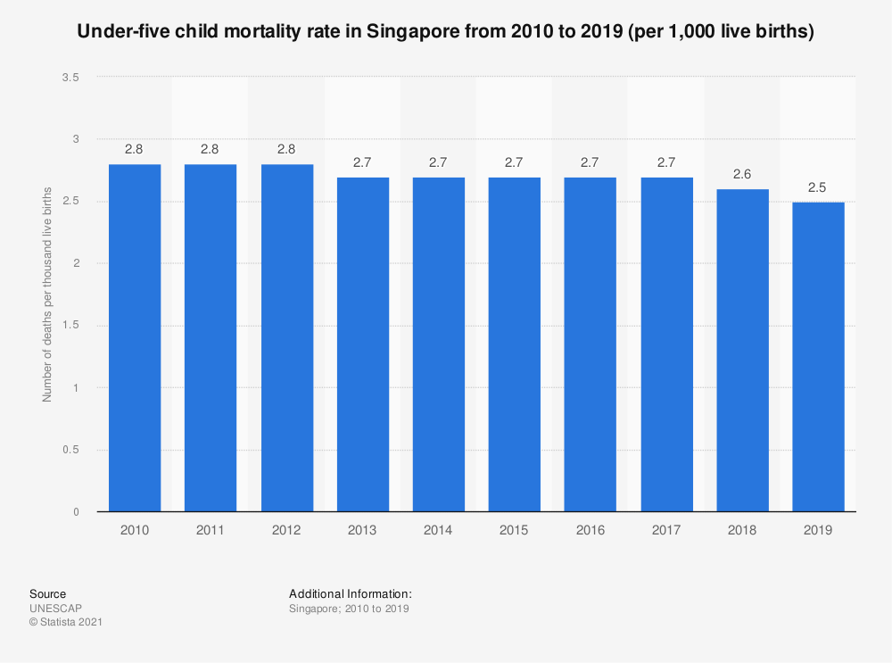 Statistic: Under-five child mortality rate in Singapore from 2005 to 2017* (per 1,000 live births) | Statista