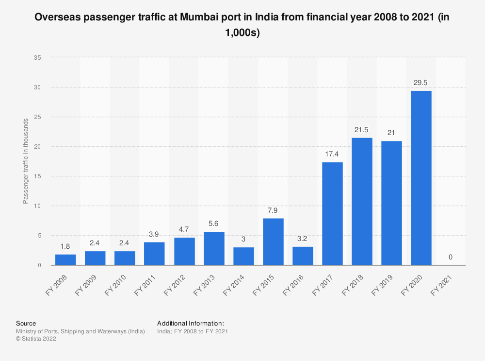 Statistic: Overseas passenger traffic at Mumbai port in India from financial year 2008 to 2019 (in 1,000s) | Statista