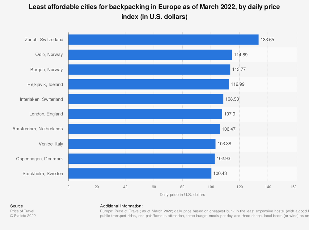 Statistic: Least affordable cities for backpacking in Europe for 2020, by daily price index* (in U.S. dollars) | Statista