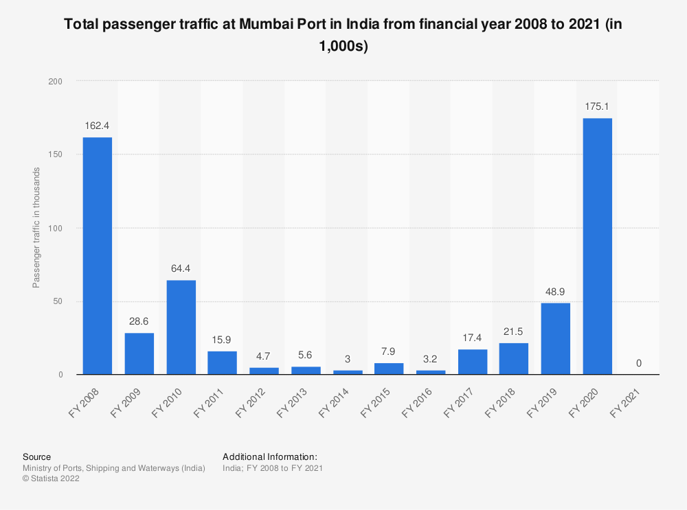 Statistic: Total passenger traffic at Mumbai Port in India from financial year 2008 to 2019 (in 1,000s) | Statista