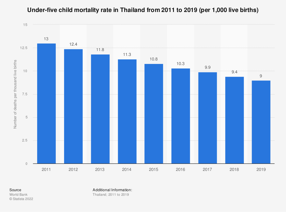 Statistic: Under-five child mortality rate in Thailand from 2009 to 2018 (per 1,000 live births) | Statista