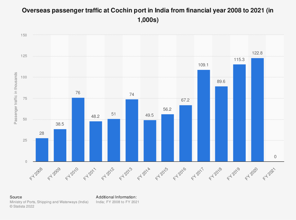 Statistic: Overseas passenger traffic at Cochin port in India from FY 2008 to FY 2018 (in 1,000s)   Statista