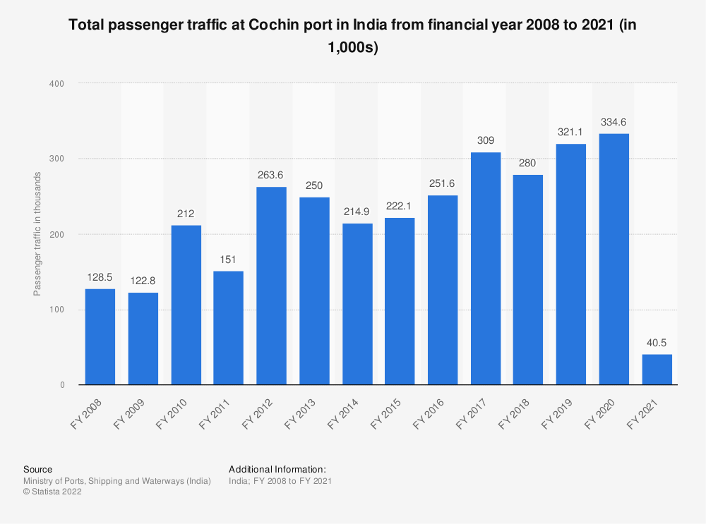 Statistic: Total passenger traffic at Cochin port in India from financial year 2008 to 2019 (in 1,000s)   Statista