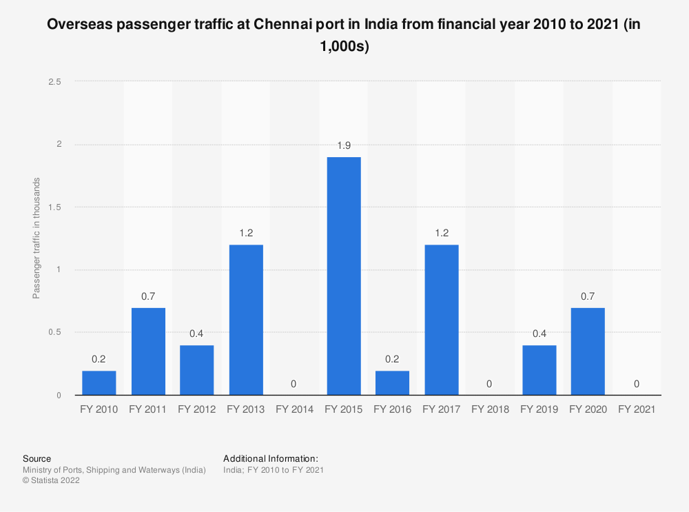 Statistic: Overseas passenger traffic at Chennai port in India from financial year 2010 to 2019 (in 1,000s) | Statista