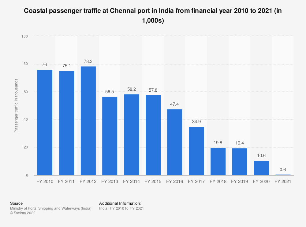 Statistic: Coastal passenger traffic at Chennai port in India from financial year 2010 to 2019 (in 1,000s) | Statista
