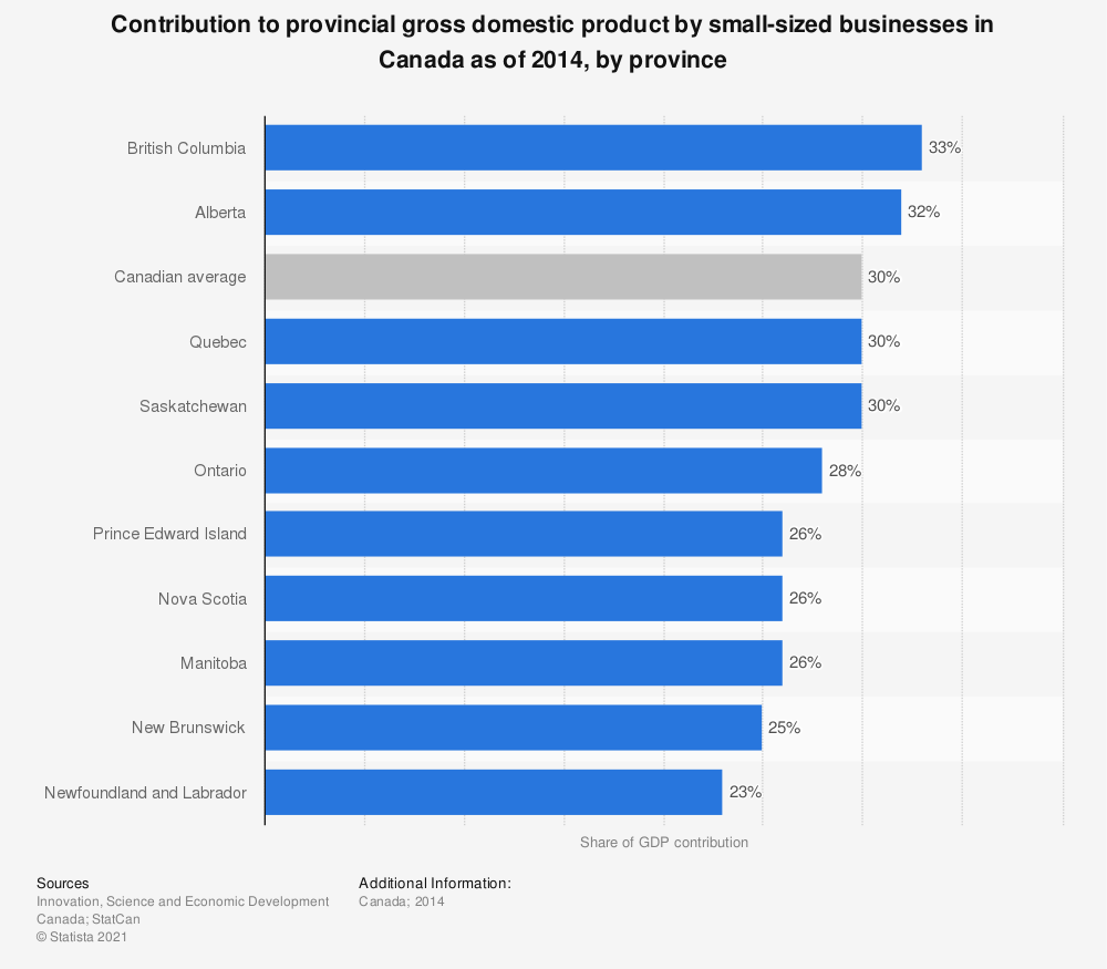 Statistic: Contribution to provincial gross domestic product by small-sized businesses in Canada as of 2014, by province | Statista
