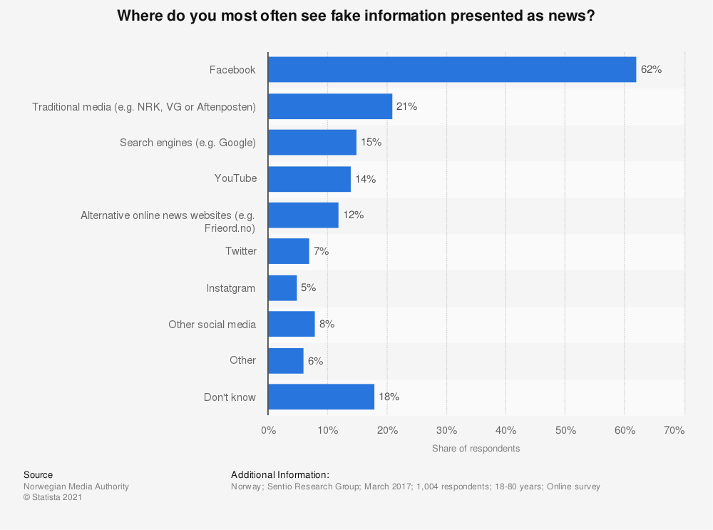 Statistic: Where do you most often see fake information presented as news? | Statista