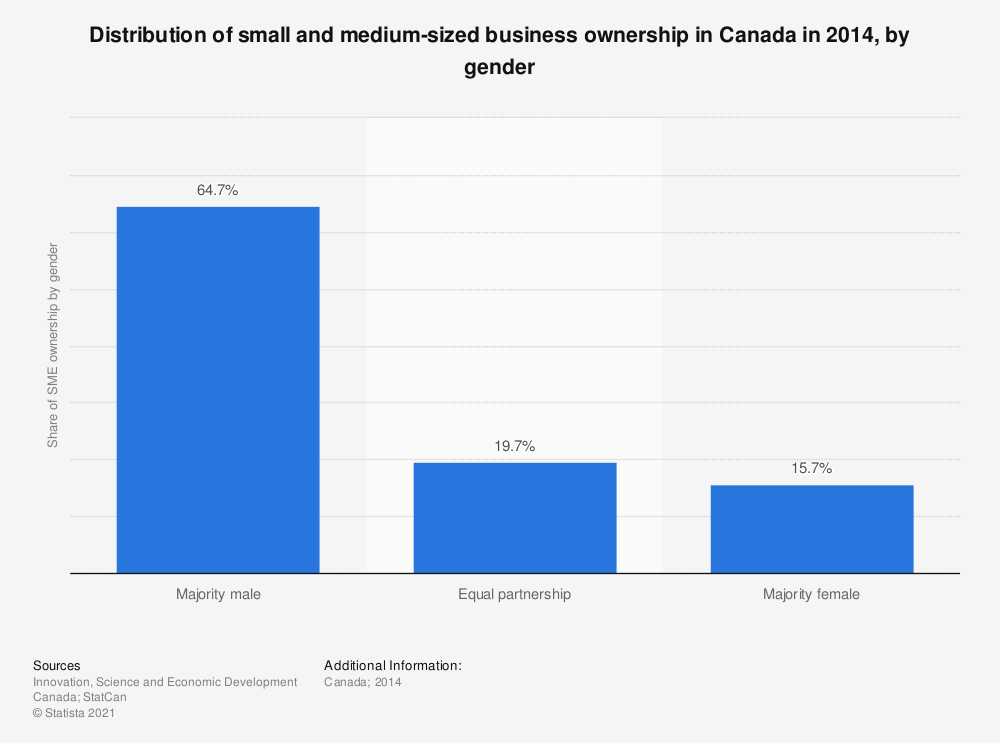 Statistic: Distribution of small and medium-sized business ownership in Canada in 2014, by gender | Statista