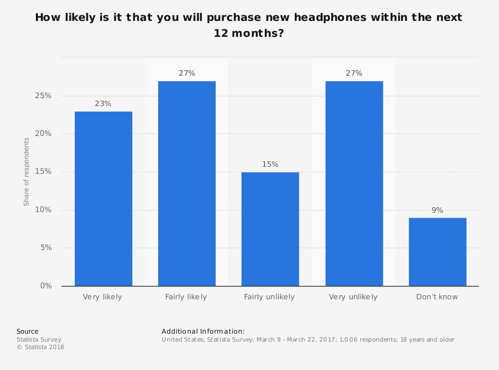 Statistic: How likely is it that you will purchase new headphones within the next 12 months? | Statista